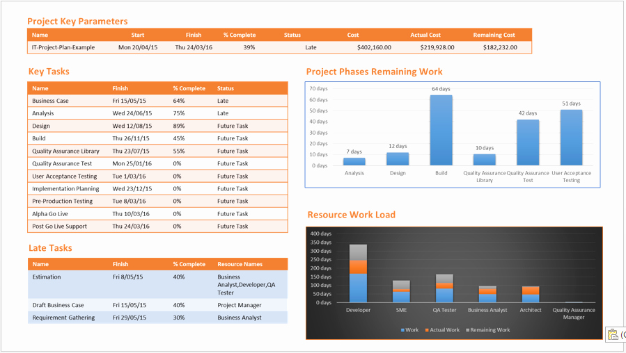 One Page Project Plan Template Fresh Project Status Report Template Free Downloads 14 Samples