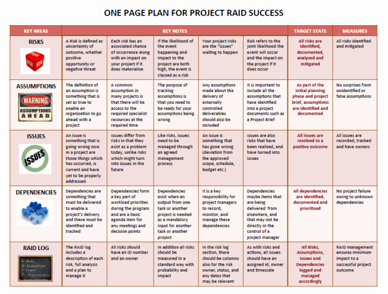 One Page Project Plan Template Luxury Raid Log Templates