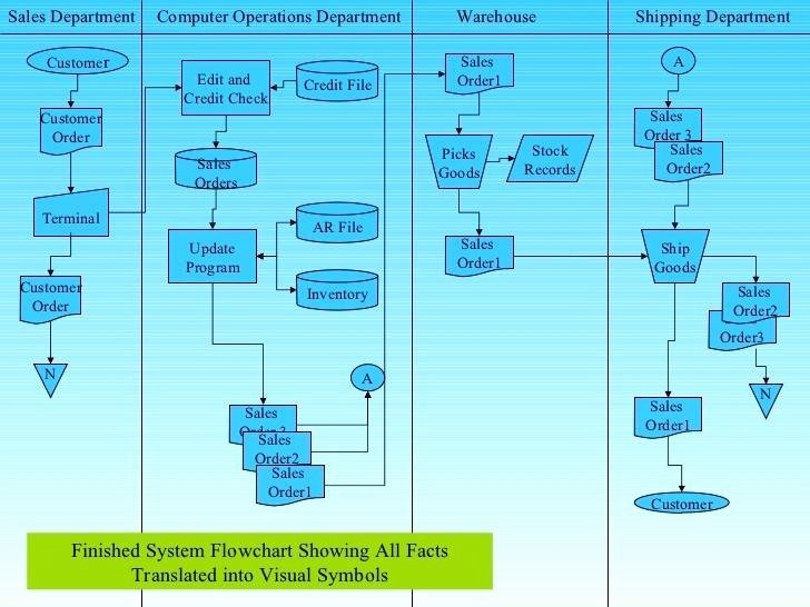 Operational Flow Chart Template Awesome Warehousing and Inventory Management Logistics Operational