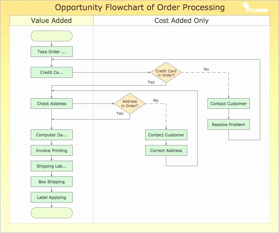 Operational Flow Chart Template Awesome Work Process Diagram Operational Flow Chart Examples