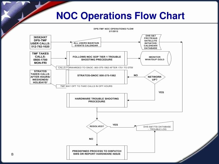 Operational Flow Chart Template Beautiful Ppt Dps Tmf Joint Network Operations Center Noc