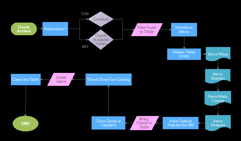 Operational Flow Chart Template Best Of Flowchart for Restaurant Operations