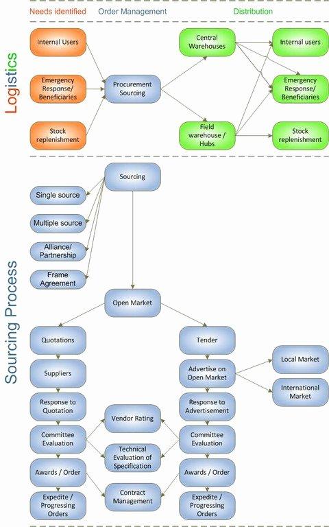 Operational Flow Chart Template Elegant 54 Super Supply Chain Process Flow Chart Template