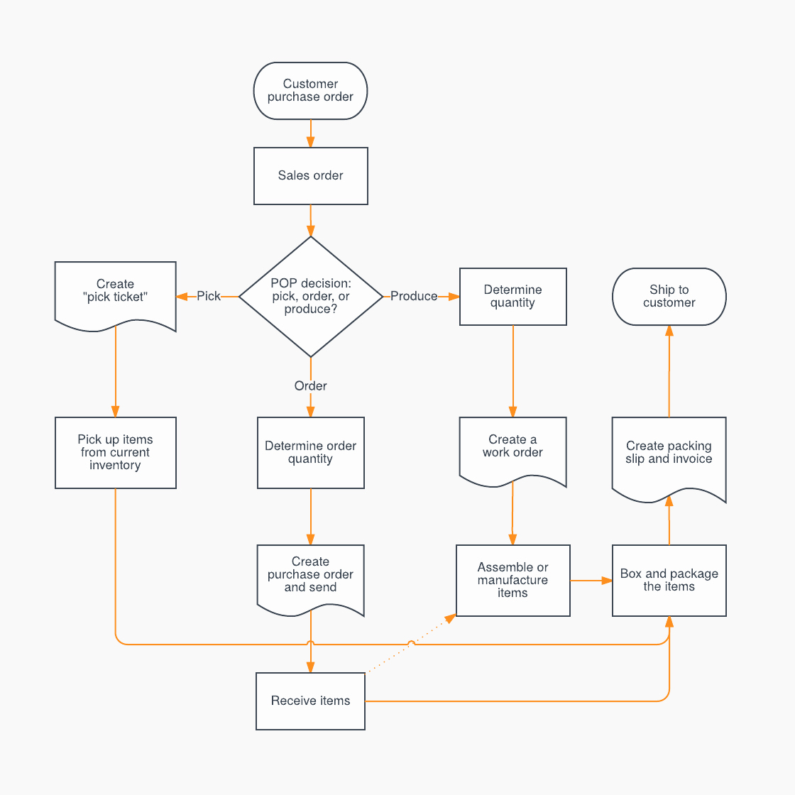 sales process flowchart template