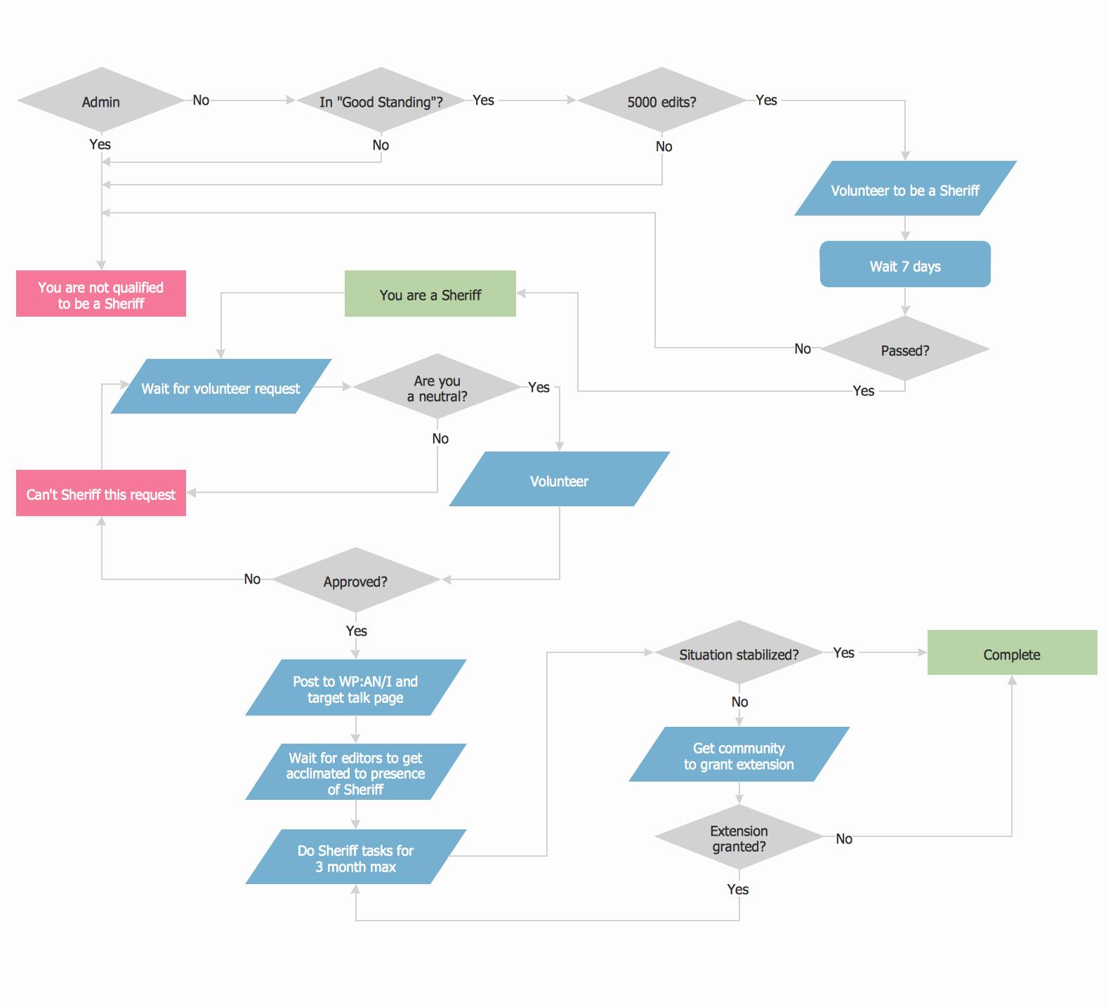 Operational Flow Chart Template Inspirational Process Flow Chart Examples