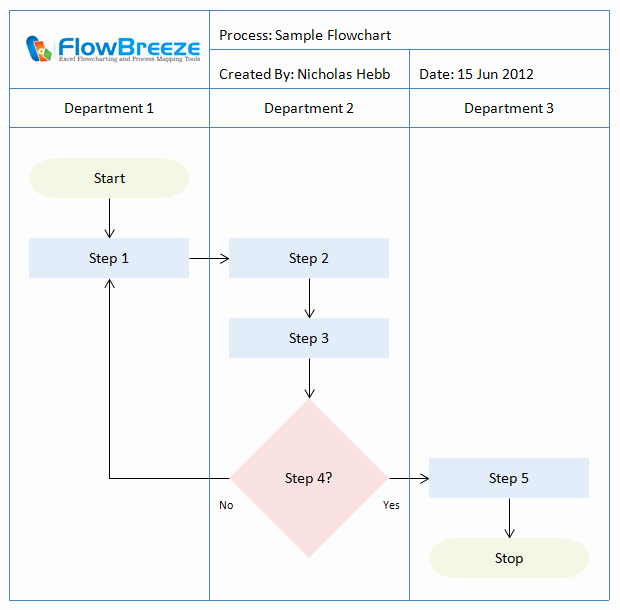 Operational Flow Chart Template Lovely 55 Fresh Standard Operating Procedure Flow Chart Template