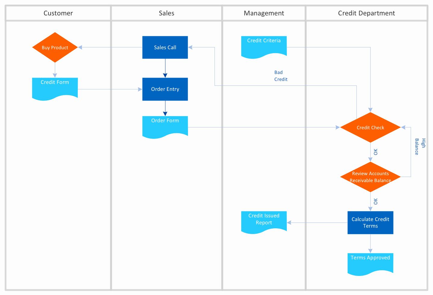 Operational Flow Chart Template Luxury Cross Functional Flowchart Examples
