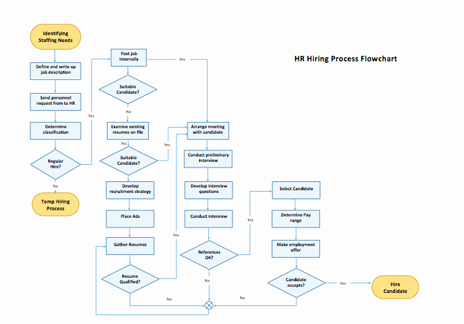 Operational Flow Chart Template Luxury Process Flow Chart Template Microsoft Word Templates