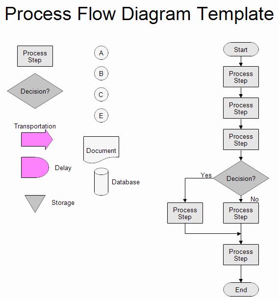Operational Flow Chart Template Luxury Process Flow Chart Template