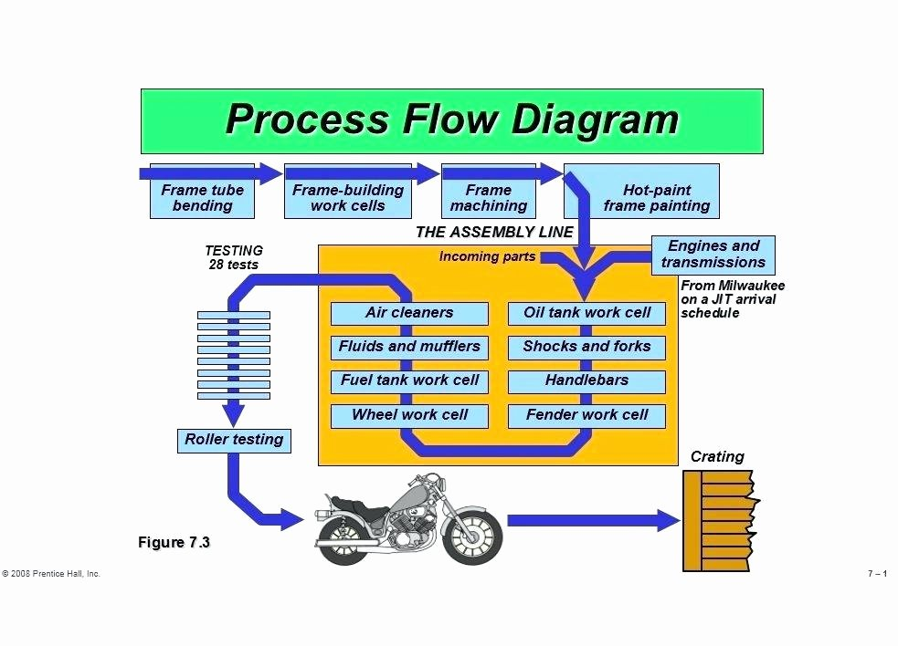 Operational Flow Chart Template New Printable Flow Chart Template Process Powerpoint Download