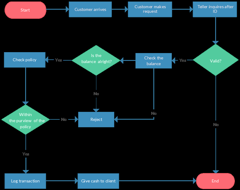 Operational Flow Chart Template Unique 55 Fresh Standard Operating Procedure Flow Chart Template