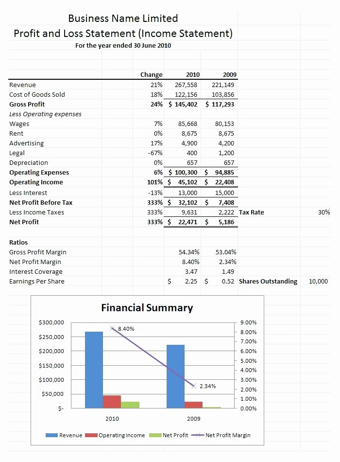P and L Statement Template Elegant How to Prepare Projected Profit Loss Statement and Balance