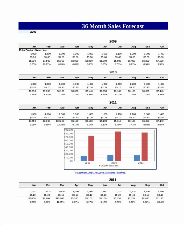 P&l Sheet Template Elegant Sales Projection Template Free Download New Excel forecast