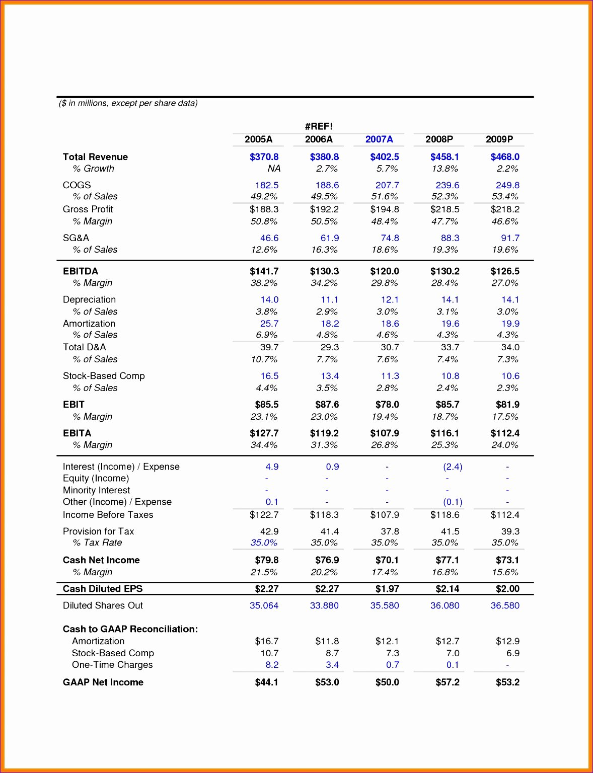 P&l Statement Template Best Of 5 Excel Templates for Financial Statements
