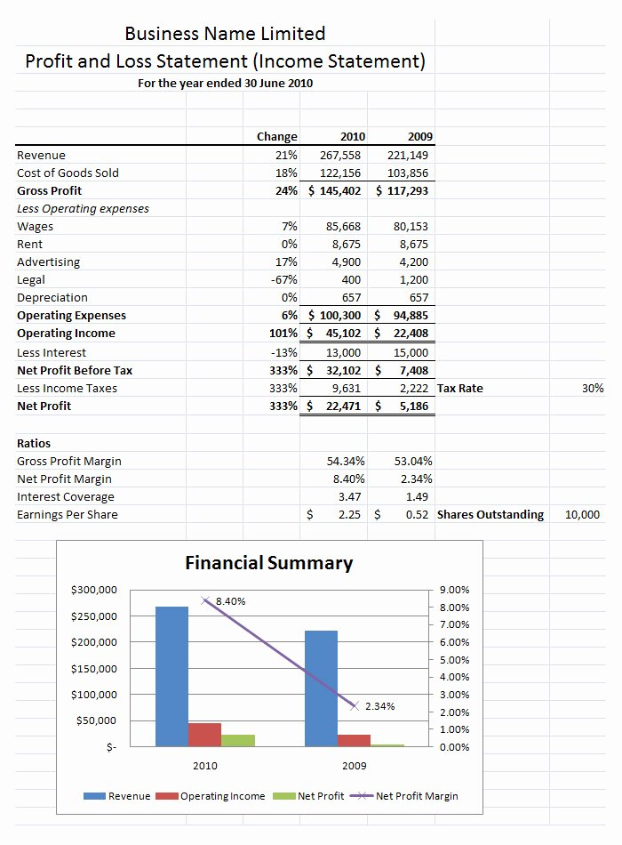 P&l Statement Template Elegant Profit and Loss Sheet Template – Amandae