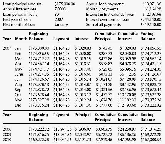 Payment Schedule Template Excel Unique 8 Printable Amortization Schedule Templates Excel Templates