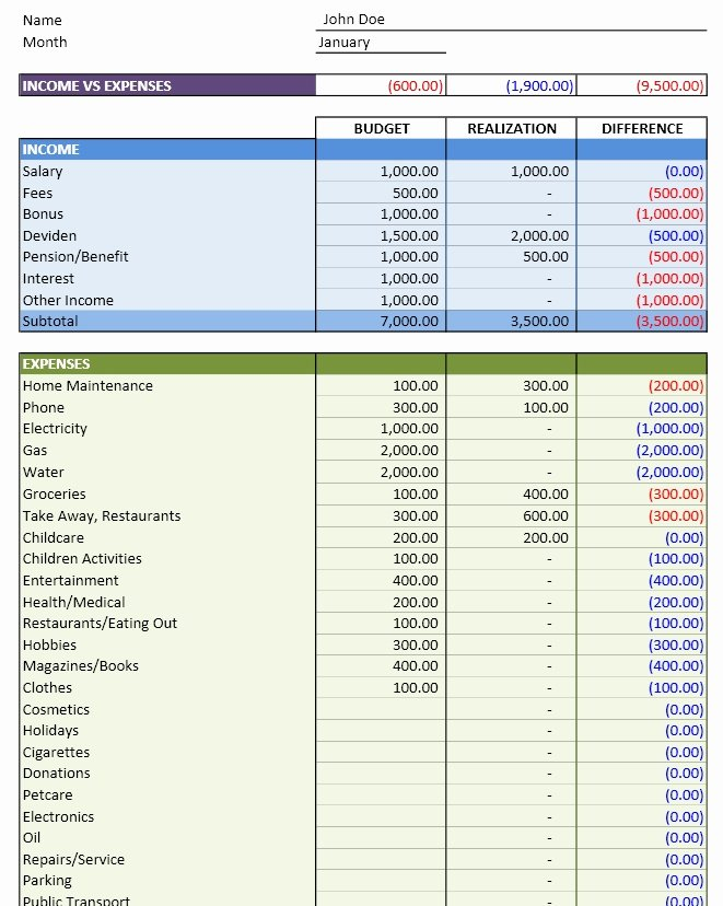Personal Budget Planning Template Elegant Personal Bud