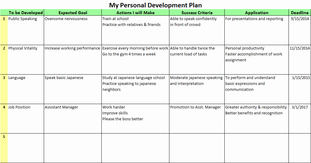 Personal Improvement Plan Template Awesome Personal Development Plan Templates