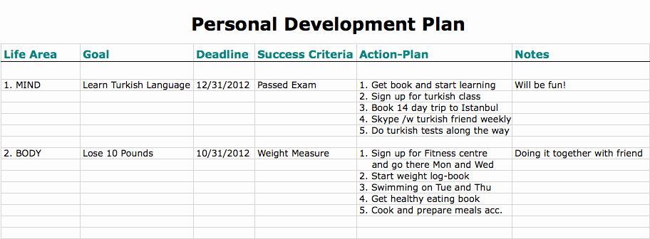 Personal Improvement Plan Template Best Of 6 Personal Development Plan Templates Excel Pdf formats