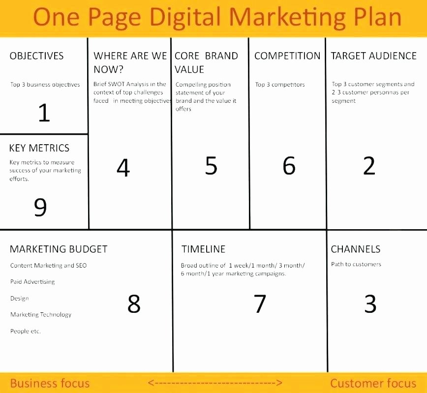 Personal Marketing Plan Template Inspirational Startup Plan Template Personal Startup Business Plan