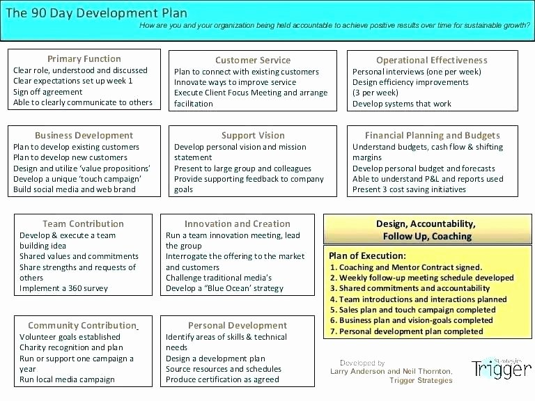Personal Marketing Plan Template Unique Personal Career Development Plan Template – Mistblowerfo