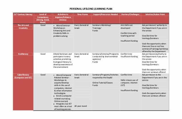 Personalised Learning Plans Template Awesome Personal Lifelong Learning Plan & Reaction Paper
