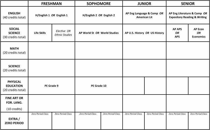 Personalised Learning Plans Template Best Of Personalized Learning Plan Plp — James Logan High School