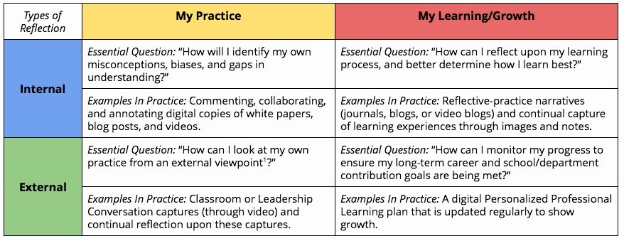 Personalised Learning Plans Template Fresh Building the Basics Of Personalized Professional Learning