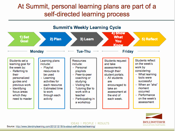 Personalized Learning Plan Template Beautiful Take Aways From Visiting Schools Implementing Personalized