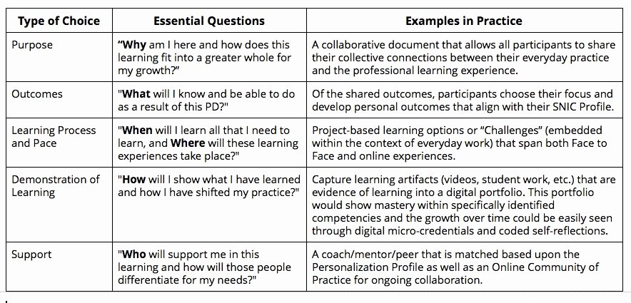 Personalized Learning Plan Template Fresh Building the Basics Of Personalized Professional Learning