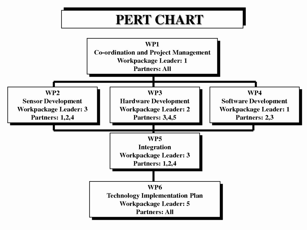 Pert Chart Template Excel Fresh Excel Pert Chart Template for Project Management