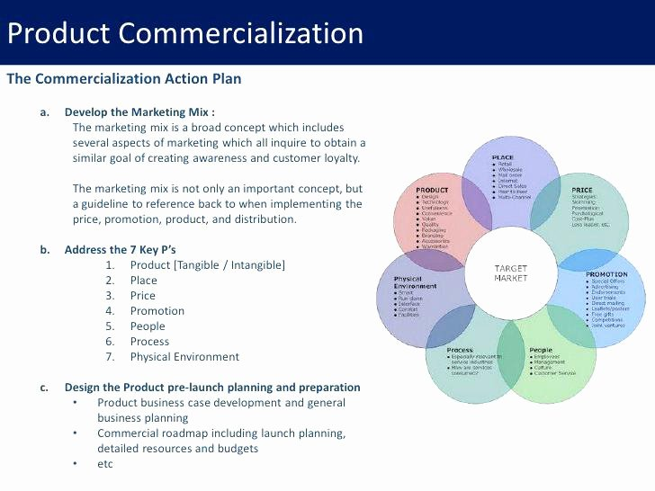 Pharmaceutical Product Launch Plan Template Awesome Mothers Day is About the Bend and It Time to Ac Plish