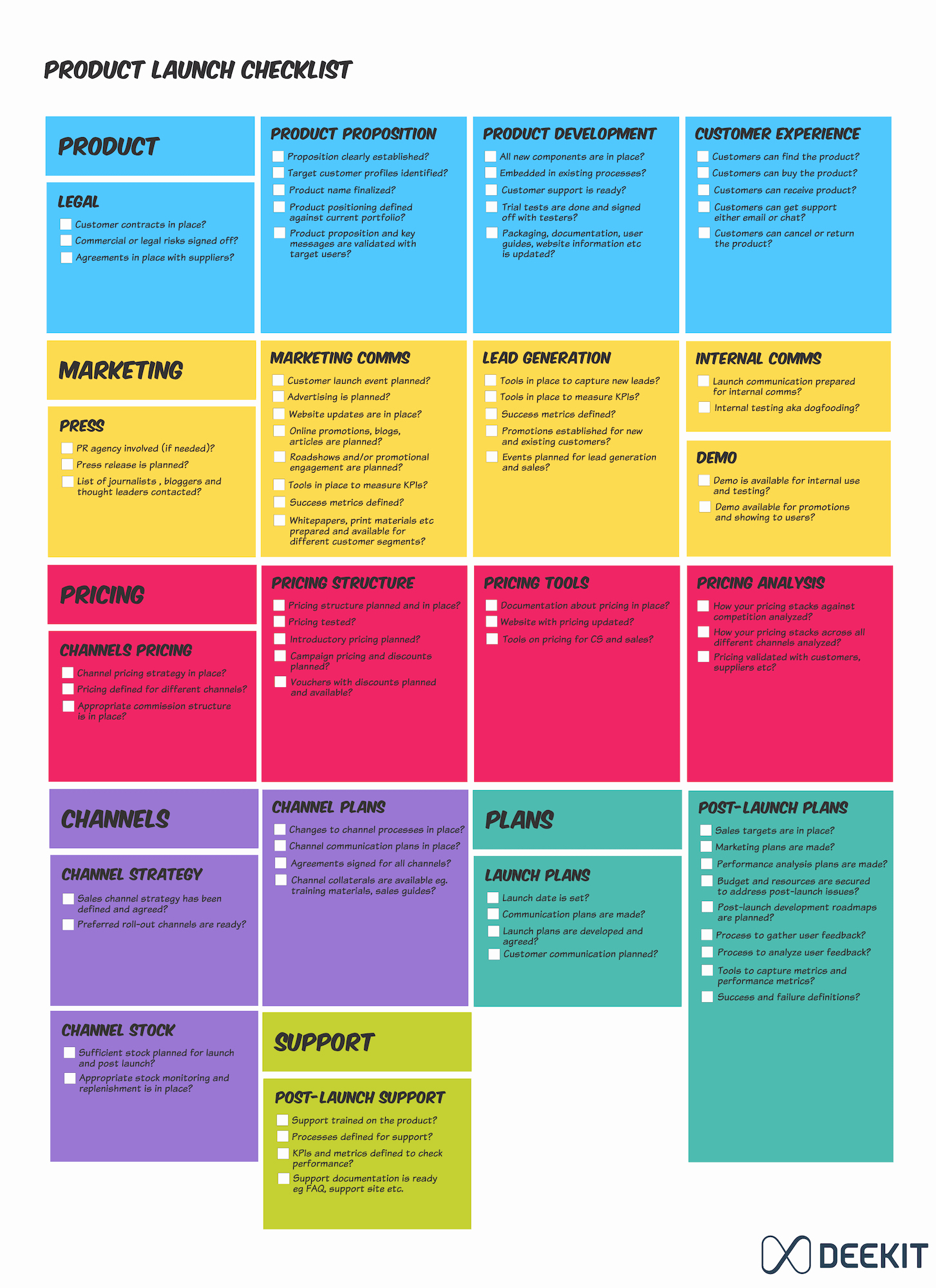 Pharmaceutical Product Launch Plan Template Beautiful Product Launch Checklist — Deekit