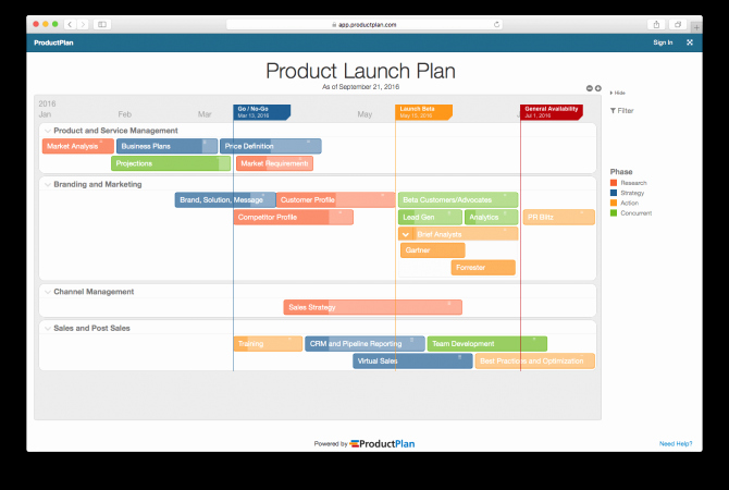 Pharmaceutical Product Launch Plan Template Inspirational Product Roadmap Checklist How to Build Stellar