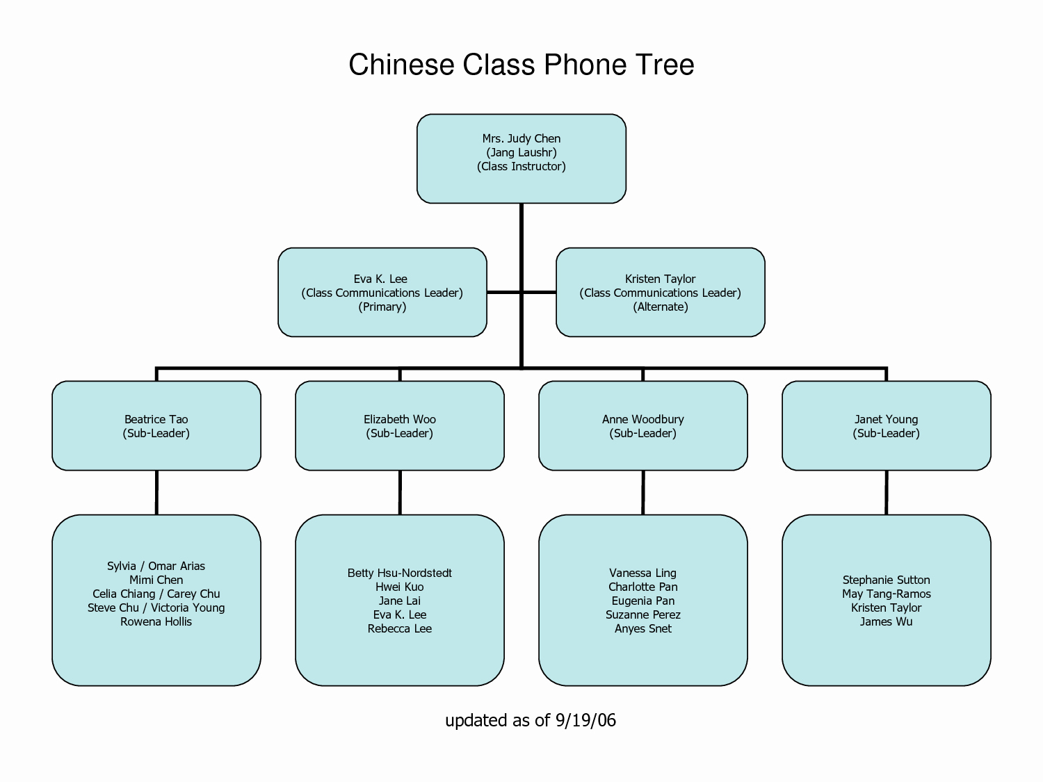 Phone Tree Template Excel Best Of 29 Of Telephone Call Tree Template