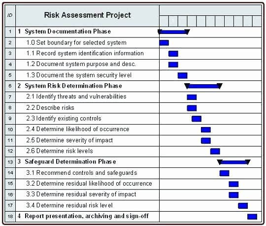 Physical Security assessment Report Template Elegant Security Risk assessment Checklist Physical Survey