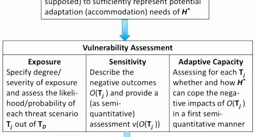 Physical Security assessment Report Template Luxury It Vulnerability assessment Template – Energycorridor