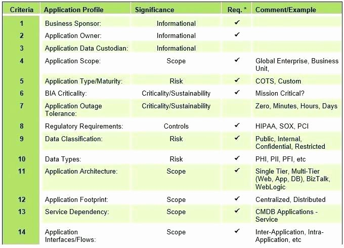 Physical Security Risk assessment Template Awesome Risk Management Security assessment Template It for