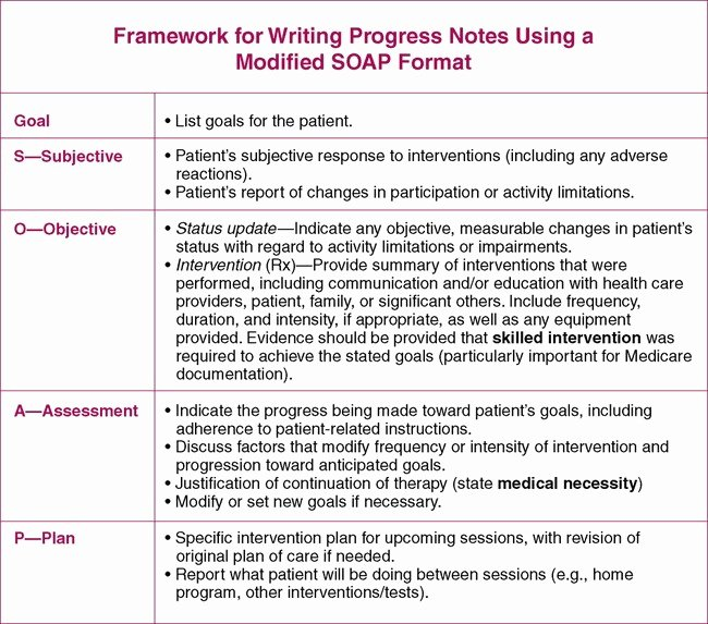 Physical therapy Progress Note Template New Treatment Notes and Progress Notes Using A Modified soap