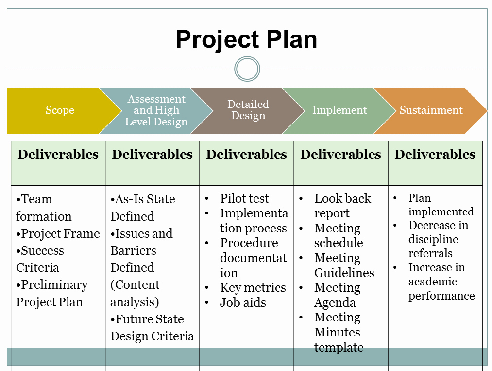 Pilot Project Plan Template New Free Pilot Project Plan Template – Free Template Design
