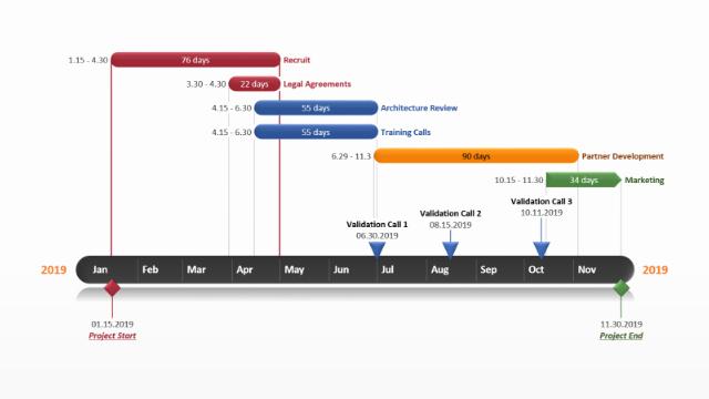 Ppt Gantt Chart Template Inspirational Powerpoint Gantt Chart Free Gantt Templates
