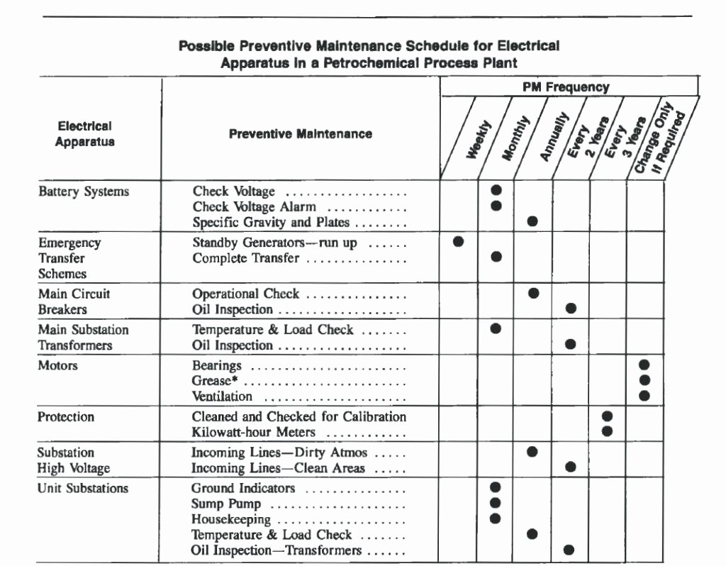Preventative Maintenance Plan Template Best Of Preventive Maintenance Spreadsheet Template
