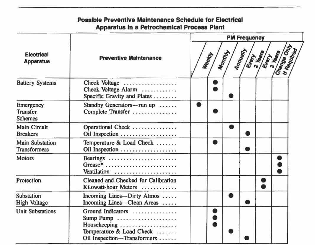 Preventive Maintenance Checklist Template Best Of Electric Motor Maintenance Checklist Impremedia