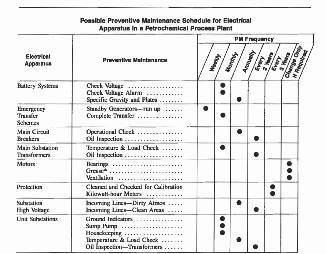 Preventive Maintenance Program Template Fresh Preventive Maintenance Spreadsheet