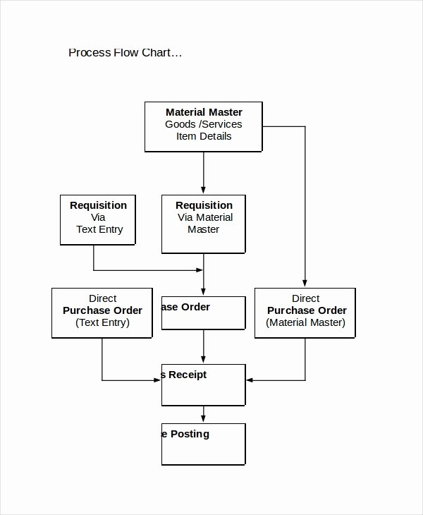 Process Flow Template Word Awesome Flow Chart Template 11 Free Word Pdf Psd Documents