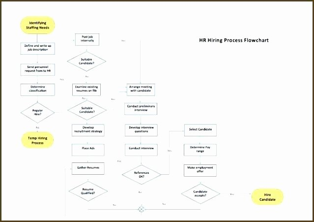 Process Flow Template Word Best Of Process Flow Chart Template Excel Flowchart Procurement