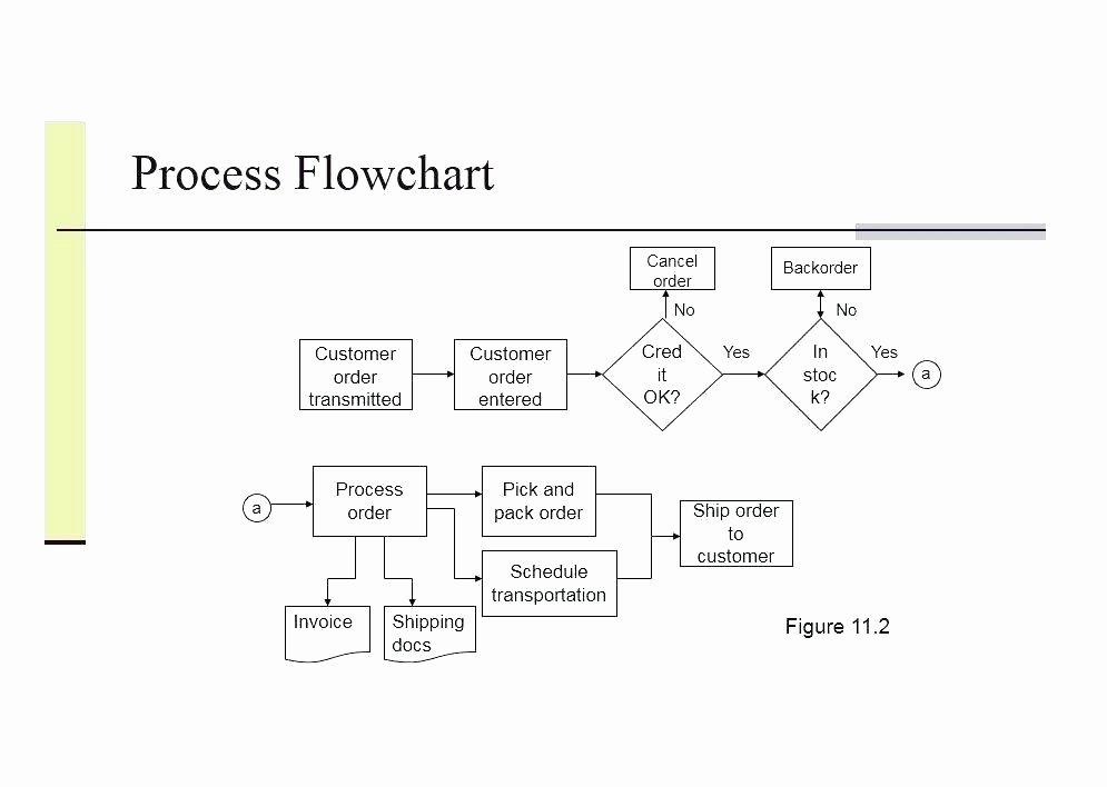 Process Flow Template Word Best Of Recruitment Process Flow Chart Template Word – Covernostra