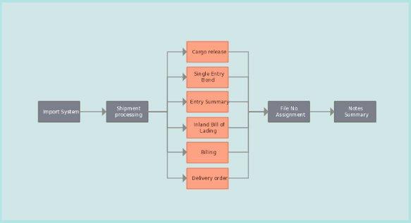 Process Flow Template Word Inspirational 28 Of Add Employee Flowchart Template