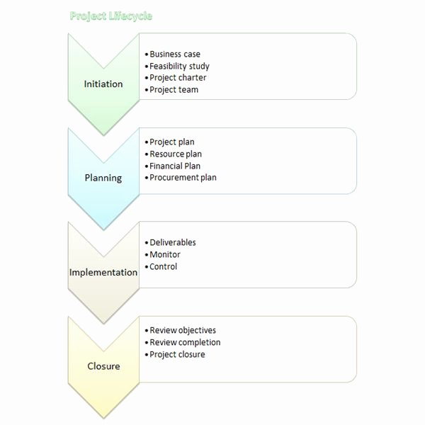 Process Flow Template Word Inspirational Microsoft Word Process Flow Chart Template Word Flowchart