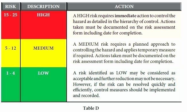 Process Hazard Analysis Template Beautiful Process Hazard Analysis Template Limitations
